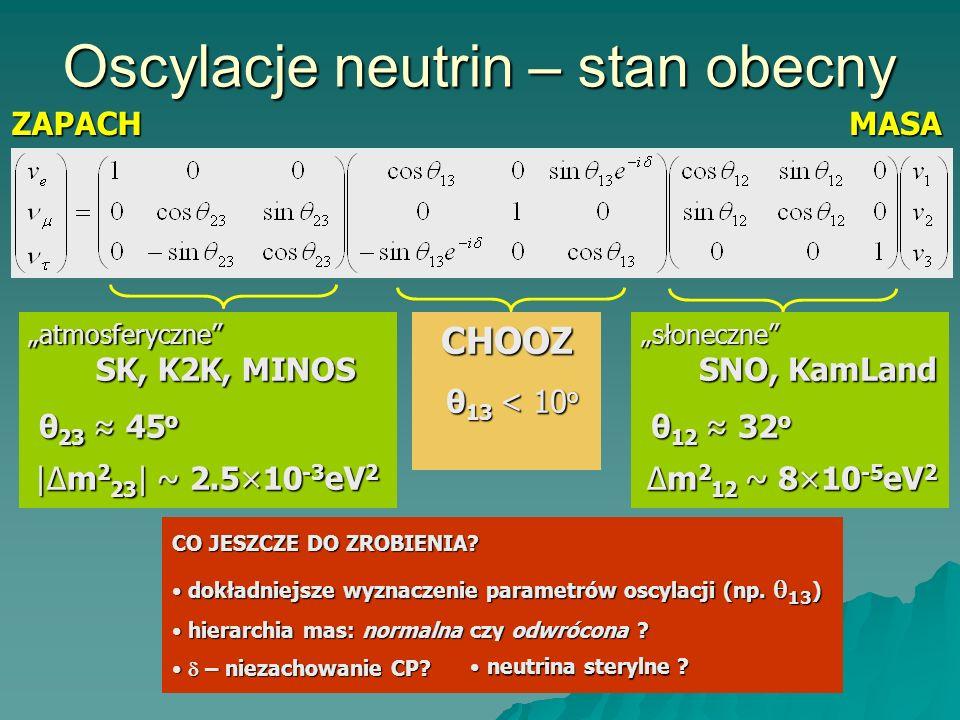 Oscylacje neutrin – stan obecny ZAPACHMASA atmosferyczne SK, K2K, MINOS θ 23 45 o |Δm 2 23 | ~ 2.5×10 -3 eV 2 θ 23 45 o |Δm 2 23 | ~ 2.5×10 -3 eV 2 słoneczne SNO, KamLand θ 12 32 o Δm 2 12 ~ 8×10 -5 eV 2 θ 12 32 o Δm 2 12 ~ 8×10 -5 eV 2CHOOZ θ 13 < 10 o θ 13 < 10 o CO JESZCZE DO ZROBIENIA.