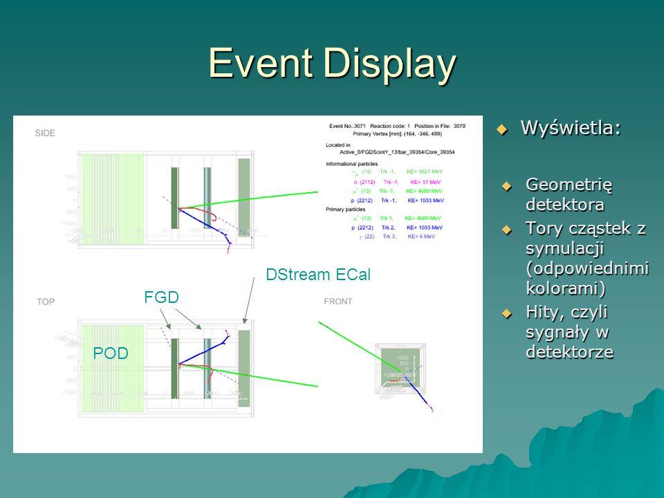 Event Display Geometrię detektora Geometrię detektora Tory cząstek z symulacji (odpowiednimi kolorami) Tory cząstek z symulacji (odpowiednimi kolorami) Hity, czyli sygnały w detektorze Hity, czyli sygnały w detektorze POD FGD DStream ECal Wyświetla: Wyświetla: