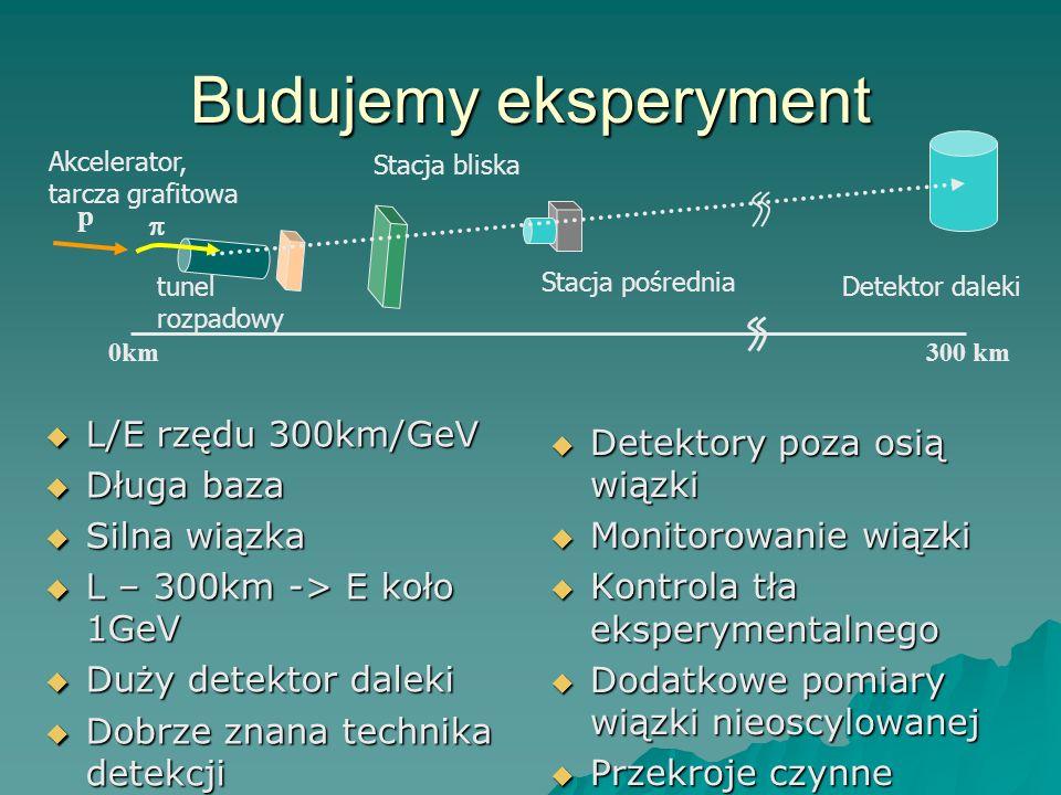 Budujemy eksperyment L/E rzędu 300km/GeV L/E rzędu 300km/GeV Długa baza Długa baza Silna wiązka Silna wiązka L – 300km -> E koło 1GeV L – 300km -> E koło 1GeV Duży detektor daleki Duży detektor daleki Dobrze znana technika detekcji Dobrze znana technika detekcji Detektory poza osią wiązki Detektory poza osią wiązki Monitorowanie wiązki Monitorowanie wiązki Kontrola tła eksperymentalnego Kontrola tła eksperymentalnego Dodatkowe pomiary wiązki nieoscylowanej Dodatkowe pomiary wiązki nieoscylowanej Przekroje czynne Przekroje czynne Stacja bliska Stacja pośrednia Detektor daleki p 0km0km300 km Akcelerator, tarcza grafitowa tunel rozpadowy