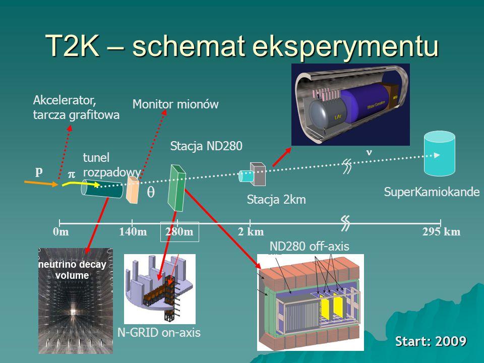 T2K – schemat eksperymentu Akcelerator, tarcza grafitowa tunel rozpadowy Monitor mionów Stacja ND280 Stacja 2km SuperKamiokande ND280 off-axis N-GRID on-axis p 140m0m0m 280m 2 km295 km Start: 2009