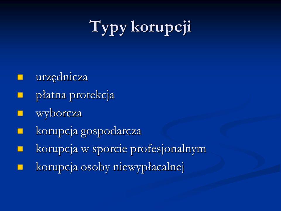 Typy korupcji urzędnicza urzędnicza płatna protekcja płatna protekcja wyborcza wyborcza korupcja gospodarcza korupcja gospodarcza korupcja w sporcie p