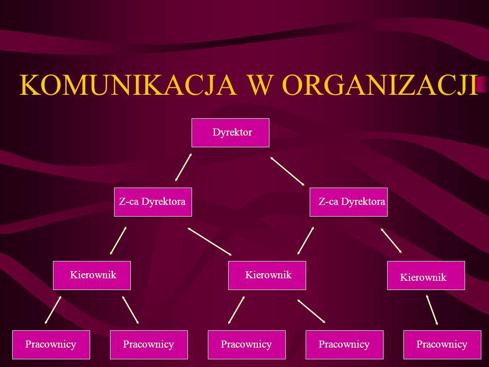 KOMUNIKACJA W ORGANIZACJI Pracownicy Kierownik Z-ca Dyrektora Dyrektor Pracownicy