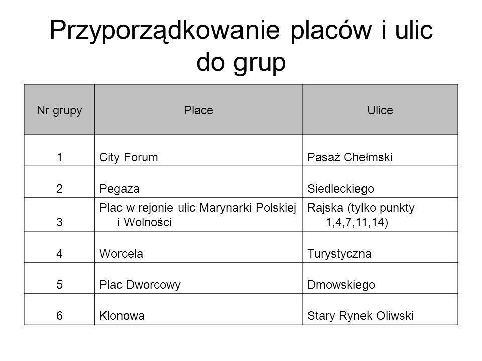 Przyporządkowanie placów i ulic do grup Nr grupyPlaceUlice 1City ForumPasaż Chełmski 2PegazaSiedleckiego 3 Plac w rejonie ulic Marynarki Polskiej i Wo