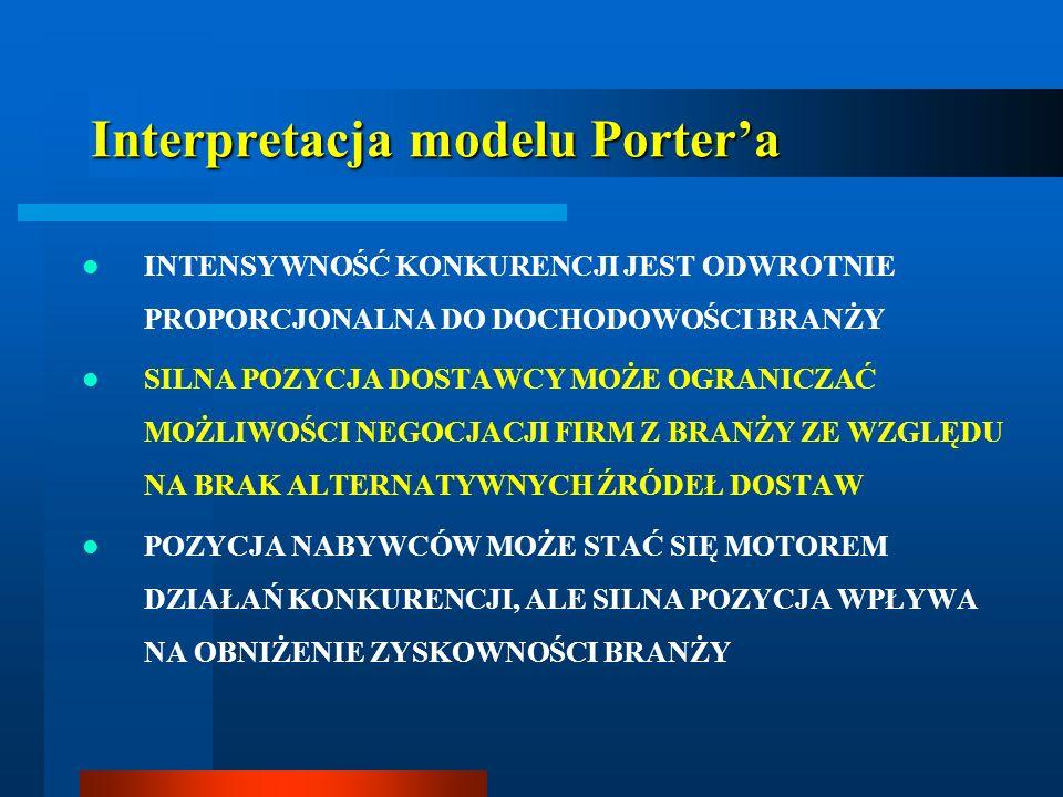 Interpretacja modelu Portera INTENSYWNOŚĆ KONKURENCJI JEST ODWROTNIE PROPORCJONALNA DO DOCHODOWOŚCI BRANŻY SILNA POZYCJA DOSTAWCY MOŻE OGRANICZAĆ MOŻL
