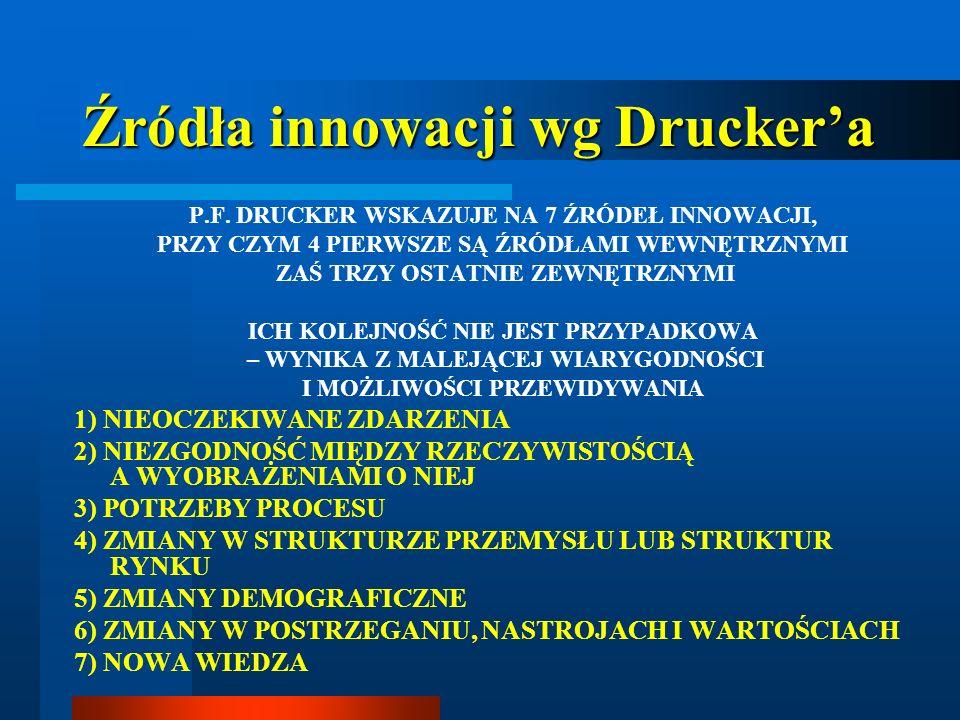 Źródła innowacji wg Druckera P.F. DRUCKER WSKAZUJE NA 7 ŹRÓDEŁ INNOWACJI, PRZY CZYM 4 PIERWSZE SĄ ŹRÓDŁAMI WEWNĘTRZNYMI ZAŚ TRZY OSTATNIE ZEWNĘTRZNYMI