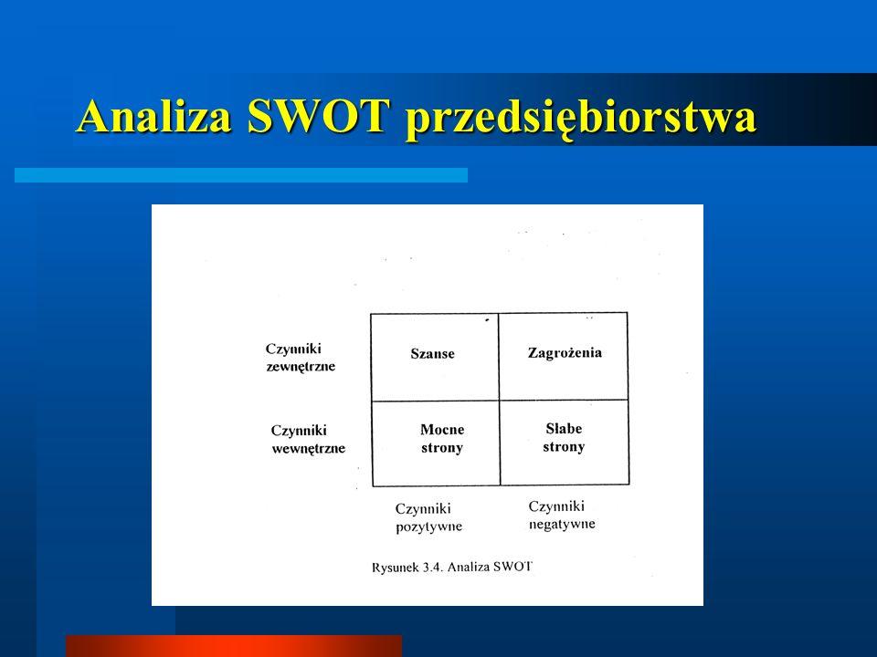 Sposoby ograniczania tempa dyfuzji 1) WŁAŚCIWIE PROWADZONA POLITYKA PATENTOWA 2) PIONOWA INTEGRACJA Z JEDNOSTKAMI POSIADAJĄCYMI UDZIAŁ W ROZWOJU NOWEJ TECHNOLOGII 3) PRAWIDŁOWA POLITYKA PERSONALNA ZAPEWNIAJĄCĄ UTRZYMANIE KADR FACHOWCÓW INNOWACJE DECYDUJĄ O KONKURENCYJNOŚCI PRZEDSIĘBIORSTWA TO ZNACZY O JEGO ZDOLNOŚCI DO UTRZYMANIA SIĘ NA RYNKU