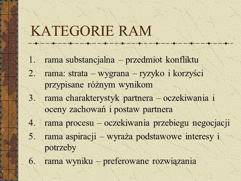 KATEGORIE RAM 1.rama substancjalna – przedmiot konfliktu 2.rama: strata – wygrana – ryzyko i korzyści przypisane różnym wynikom 3.rama charakterystyk partnera – oczekiwania i oceny zachowań i postaw partnera 4.rama procesu – oczekiwania przebiegu negocjacji 5.rama aspiracji – wyraża podstawowe interesy i potrzeby 6.rama wyniku – preferowane rozwiązania