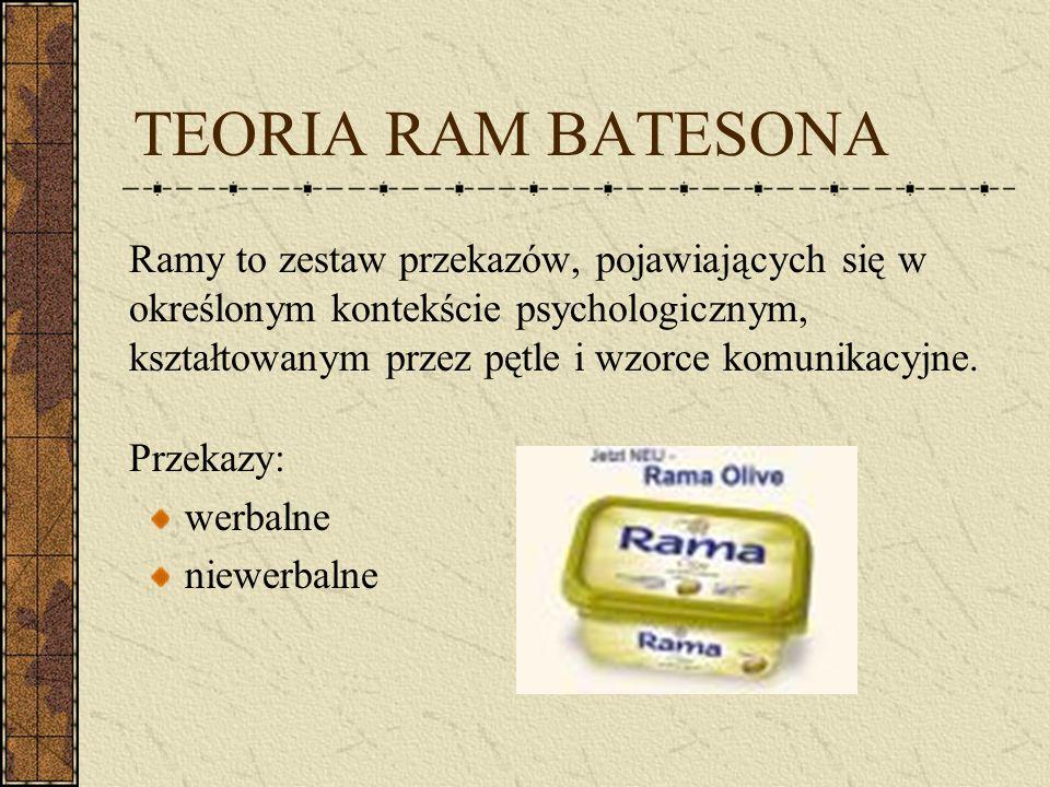 TEORIA RAM BATESONA Ramy to zestaw przekazów, pojawiających się w określonym kontekście psychologicznym, kształtowanym przez pętle i wzorce komunikacy