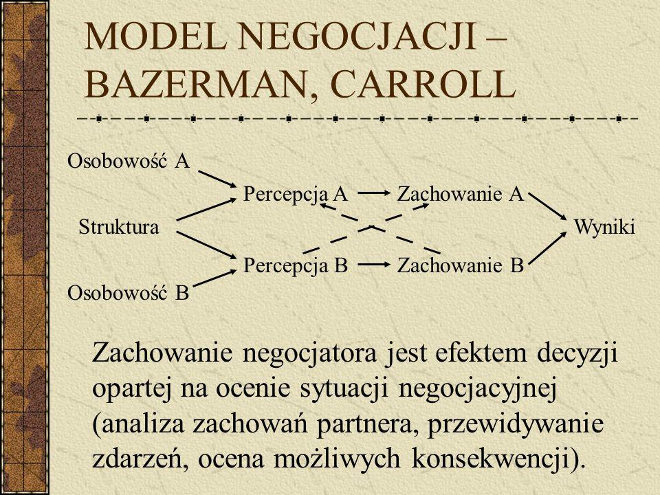 MODEL NEGOCJACJI – BAZERMAN, CARROLL Zachowanie negocjatora jest efektem decyzji opartej na ocenie sytuacji negocjacyjnej (analiza zachowań partnera, przewidywanie zdarzeń, ocena możliwych konsekwencji).