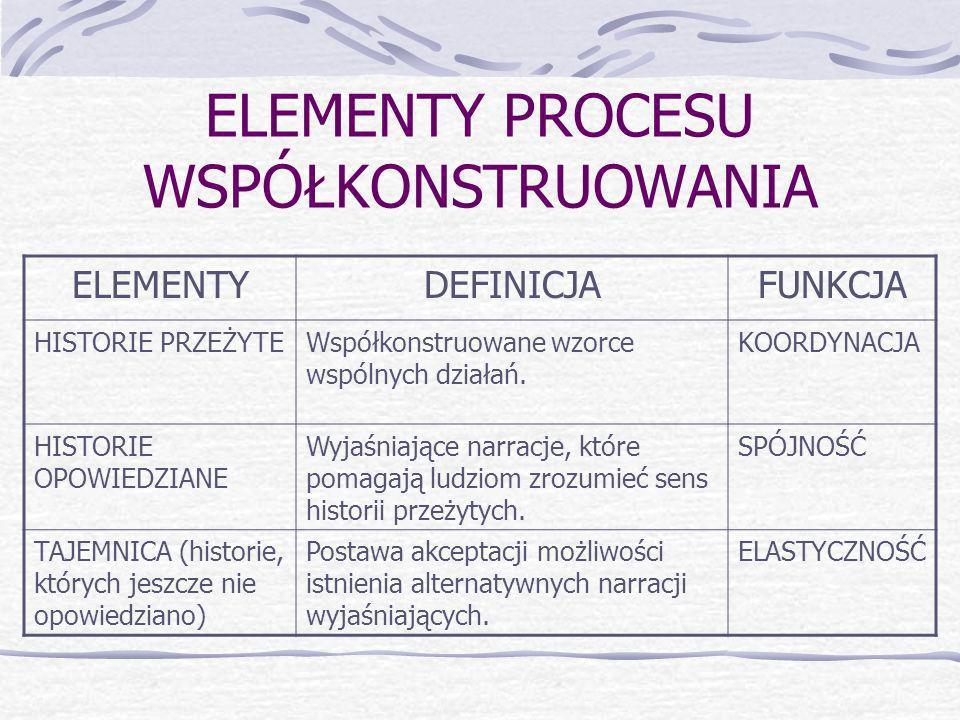 ELEMENTY PROCESU WSPÓŁKONSTRUOWANIA ELEMENTYDEFINICJAFUNKCJA HISTORIE PRZEŻYTEWspółkonstruowane wzorce wspólnych działań.