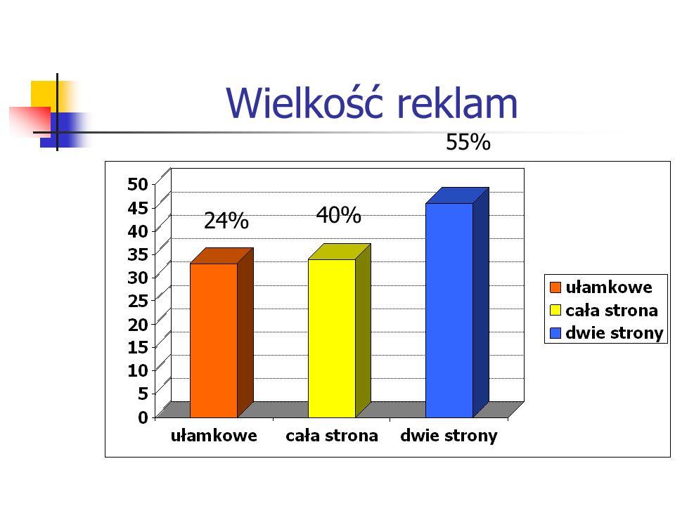 Wielkość reklam 55% 40% 24%