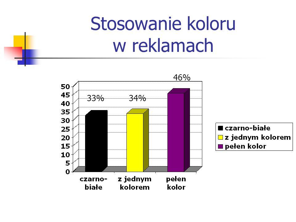 Stosowanie koloru w reklamach Reklamy wykonane w pełnym kolorze cieszą się o 39% większą poczytnością niż reklamy czarno-białe Reklamy jednokolorowe są minimalnie (ok.