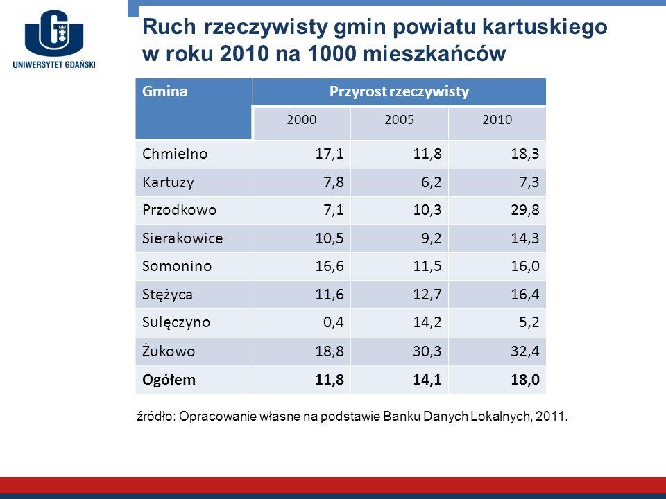 Ruch rzeczywisty gmin powiatu kartuskiego w roku 2010 na 1000 mieszkańców GminaPrzyrost rzeczywisty 200020052010 Chmielno17,111,818,3 Kartuzy7,86,27,3