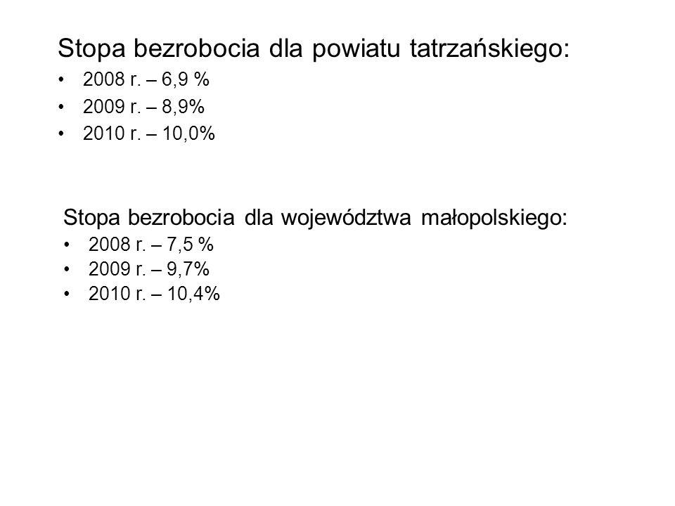 Stopa bezrobocia dla powiatu tatrzańskiego: 2008 r. – 6,9 % 2009 r. – 8,9% 2010 r. – 10,0% Stopa bezrobocia dla województwa małopolskiego: 2008 r. – 7