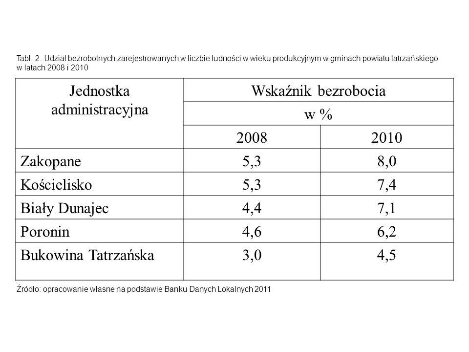 Jednostka administracyjna Wskaźnik bezrobocia w % 20082010 Zakopane5,38,0 Kościelisko5,37,4 Biały Dunajec4,47,1 Poronin4,66,2 Bukowina Tatrzańska3,04,