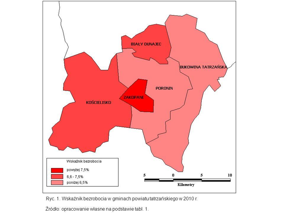 Ryc. 1. Wskaźnik bezrobocia w gminach powiatu tatrzańskiego w 2010 r. Źródło: opracowanie własne na podstawie tabl. 1.