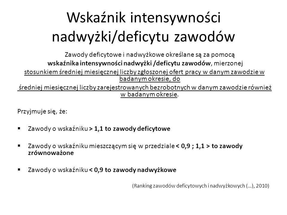 Wskaźnik intensywności nadwyżki/deficytu zawodów Zawody deficytowe i nadwyżkowe określane są za pomocą wskaźnika intensywności nadwyżki /deficytu zawo