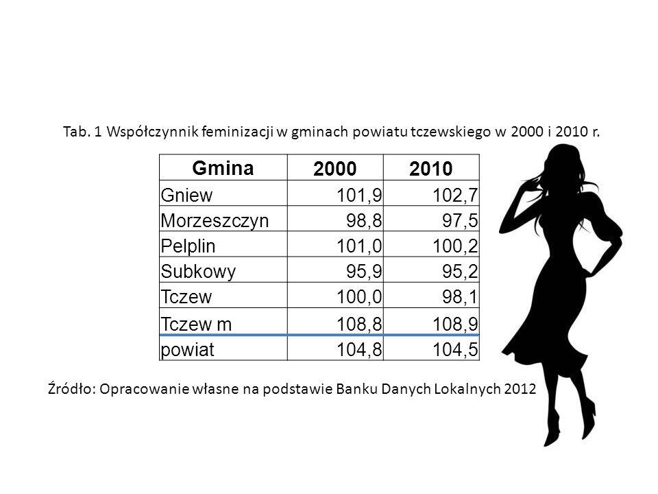 Gmina 20002010 Gniew101,9102,7 Morzeszczyn98,897,5 Pelplin101,0100,2 Subkowy95,995,2 Tczew100,098,1 Tczew m108,8108,9 powiat104,8104,5 Tab. 1 Współczy