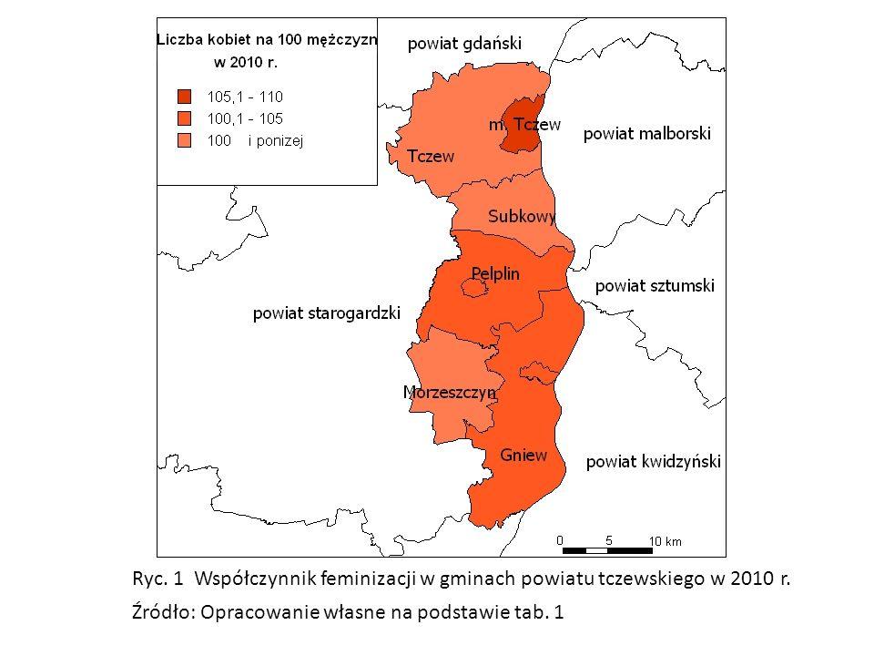 Ryc. 1 Współczynnik feminizacji w gminach powiatu tczewskiego w 2010 r. Źródło: Opracowanie własne na podstawie tab. 1