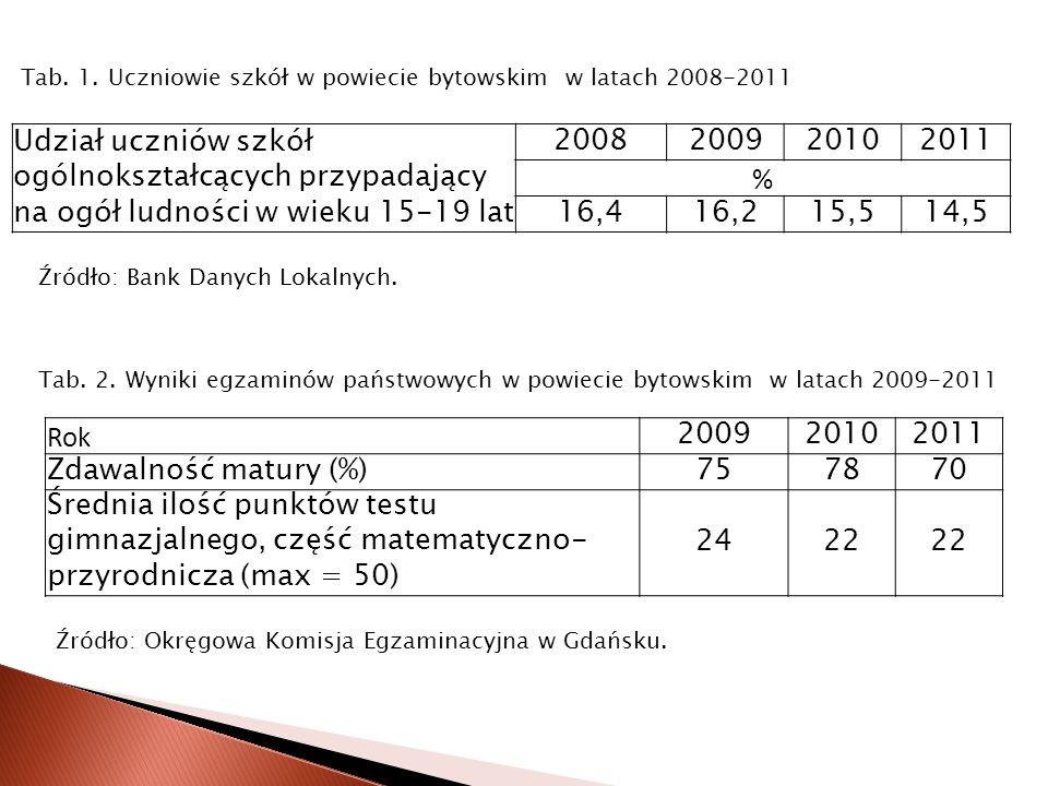 Udział uczniów szkół ogólnokształcących przypadający na ogół ludności w wieku 15-19 lat 2008200920102011 % 16,416,215,514,5 Tab. 1. Uczniowie szkół w