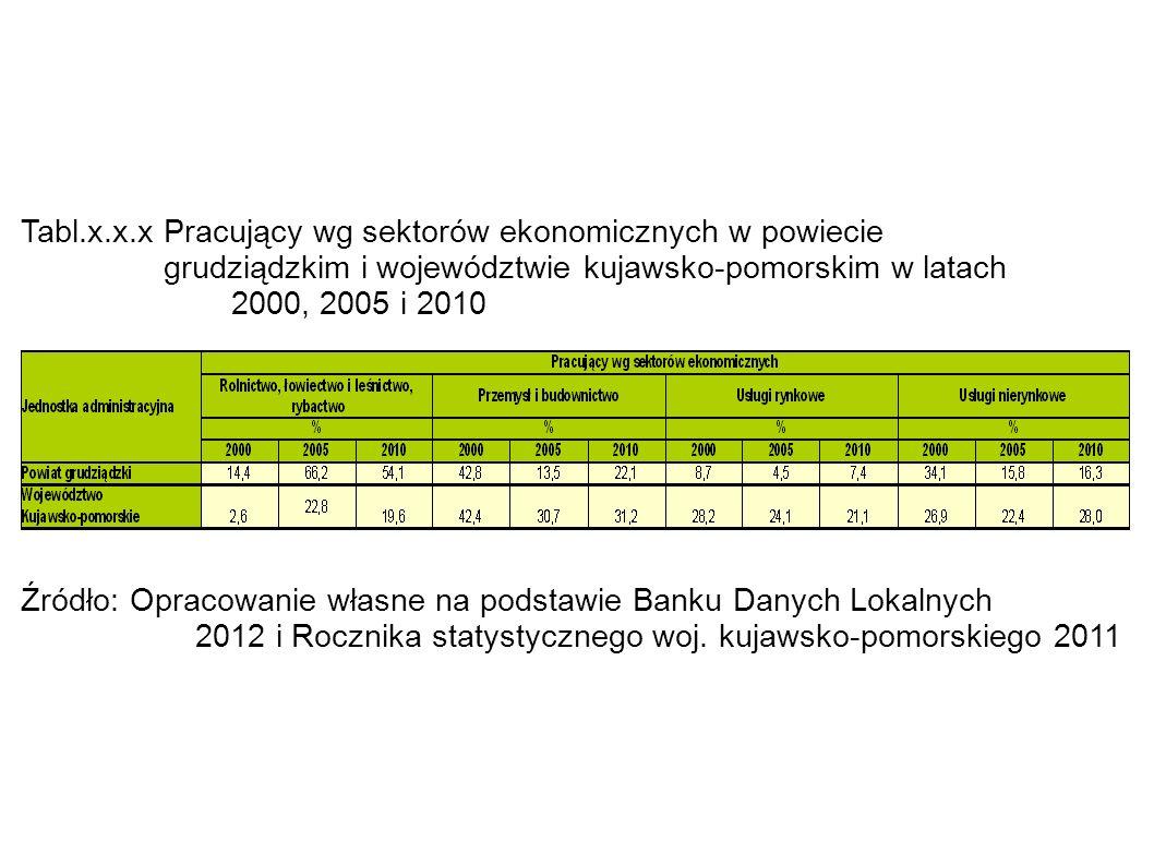 Tabl.x.x.x Pracujący wg sektorów ekonomicznych w powiecie grudziądzkim i województwie kujawsko-pomorskim w latach 2000, 2005 i 2010 Źródło: Opracowani