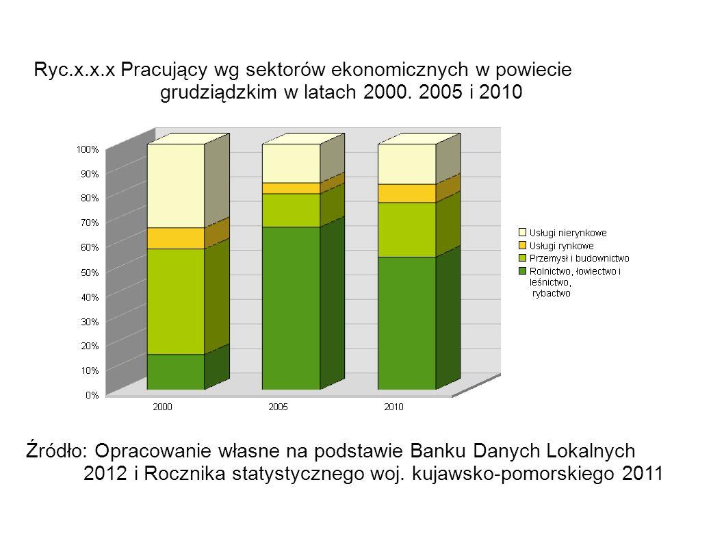 Ryc.x.x.x Pracujący wg sektorów ekonomicznych w powiecie grudziądzkim w latach 2000. 2005 i 2010 Źródło: Opracowanie własne na podstawie Banku Danych