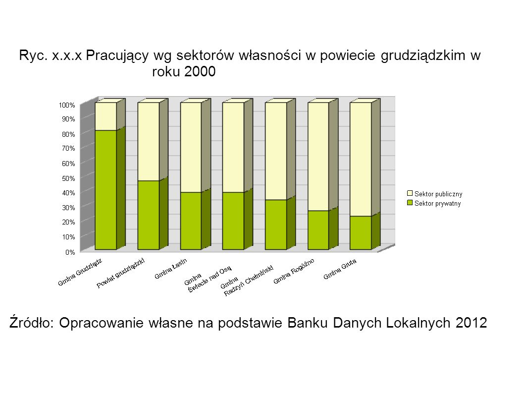 Ryc. x.x.x Pracujący wg sektorów własności w powiecie grudziądzkim w roku 2000 Źródło: Opracowanie własne na podstawie Banku Danych Lokalnych 2012
