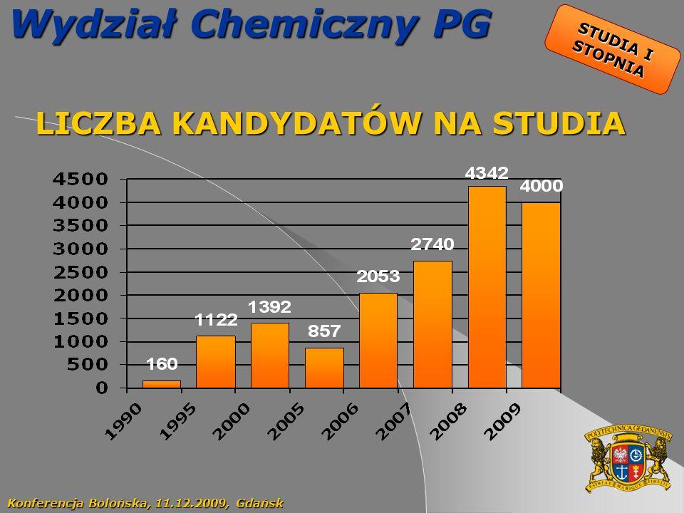 17 Wydział Chemiczny PG LICZBA KANDYDATÓW NA STUDIA LICZBA KANDYDATÓW NA STUDIA Konferencja Bolońska, 11.12.2009, Gdańsk STUDIA I STOPNIA