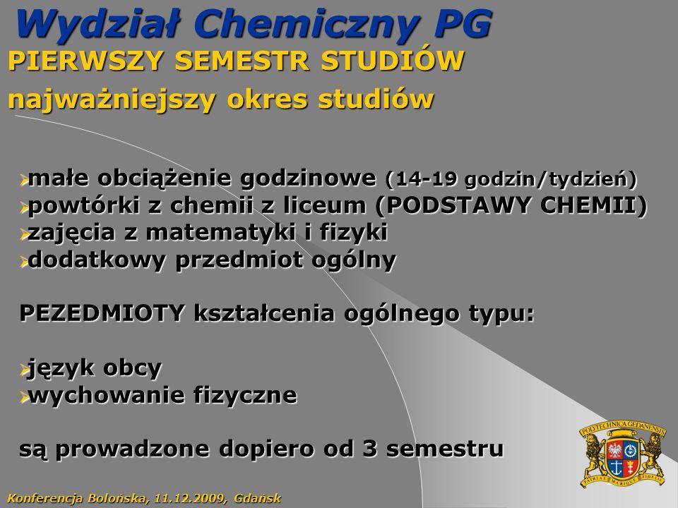 20 Wydział Chemiczny PG PIERWSZY SEMESTR STUDIÓW najważniejszy okres studiów Konferencja Bolońska, 11.12.2009, Gdańsk małe obciążenie godzinowe (14-19 godzin/tydzień) małe obciążenie godzinowe (14-19 godzin/tydzień) powtórki z chemii z liceum (PODSTAWY CHEMII) powtórki z chemii z liceum (PODSTAWY CHEMII) zajęcia z matematyki i fizyki zajęcia z matematyki i fizyki dodatkowy przedmiot ogólny dodatkowy przedmiot ogólny PEZEDMIOTY kształcenia ogólnego typu: język obcy język obcy wychowanie fizyczne wychowanie fizyczne są prowadzone dopiero od 3 semestru
