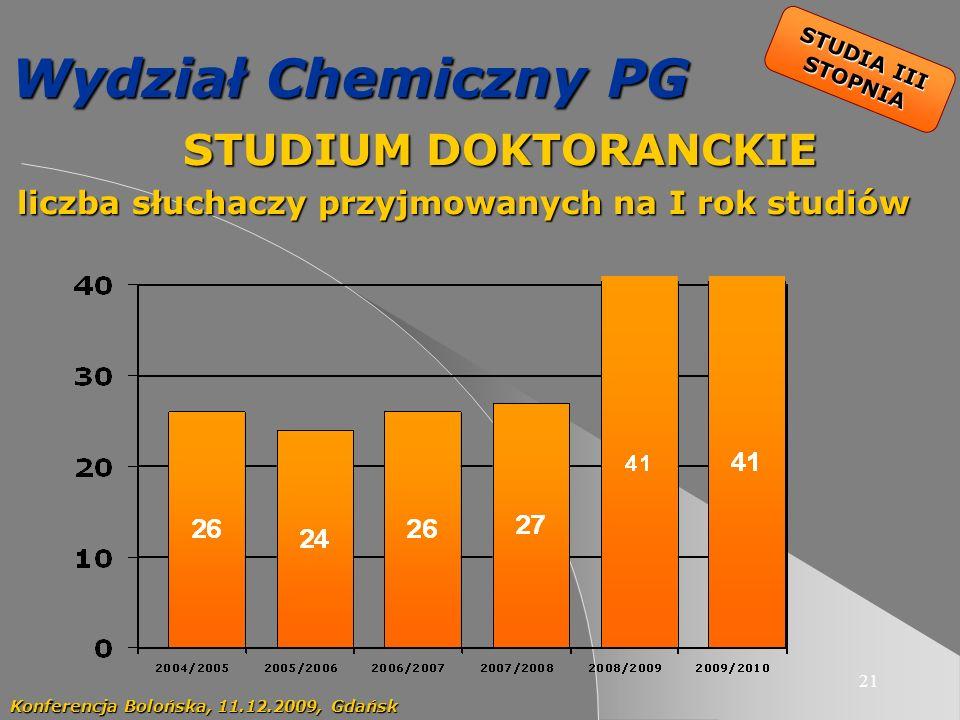21 Wydział Chemiczny PG STUDIUM DOKTORANCKIE STUDIUM DOKTORANCKIE liczba słuchaczy przyjmowanych na I rok studiów Konferencja Bolońska, 11.12.2009, Gdańsk STUDIA III STOPNIA