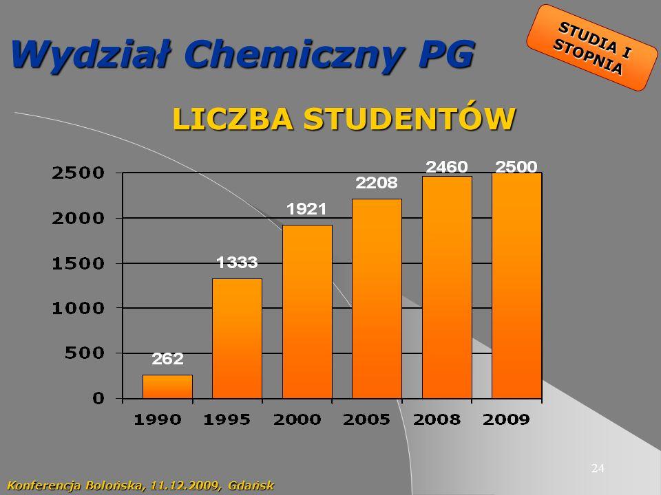 24 Wydział Chemiczny PG LICZBA STUDENTÓW LICZBA STUDENTÓW Konferencja Bolońska, 11.12.2009, Gdańsk STUDIA I STOPNIA