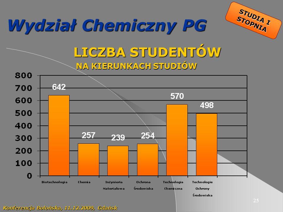 25 Wydział Chemiczny PG LICZBA STUDENTÓW LICZBA STUDENTÓW NA KIERUNKACH STUDIÓW Konferencja Bolońska, 11.12.2009, Gdańsk STUDIA I STOPNIA