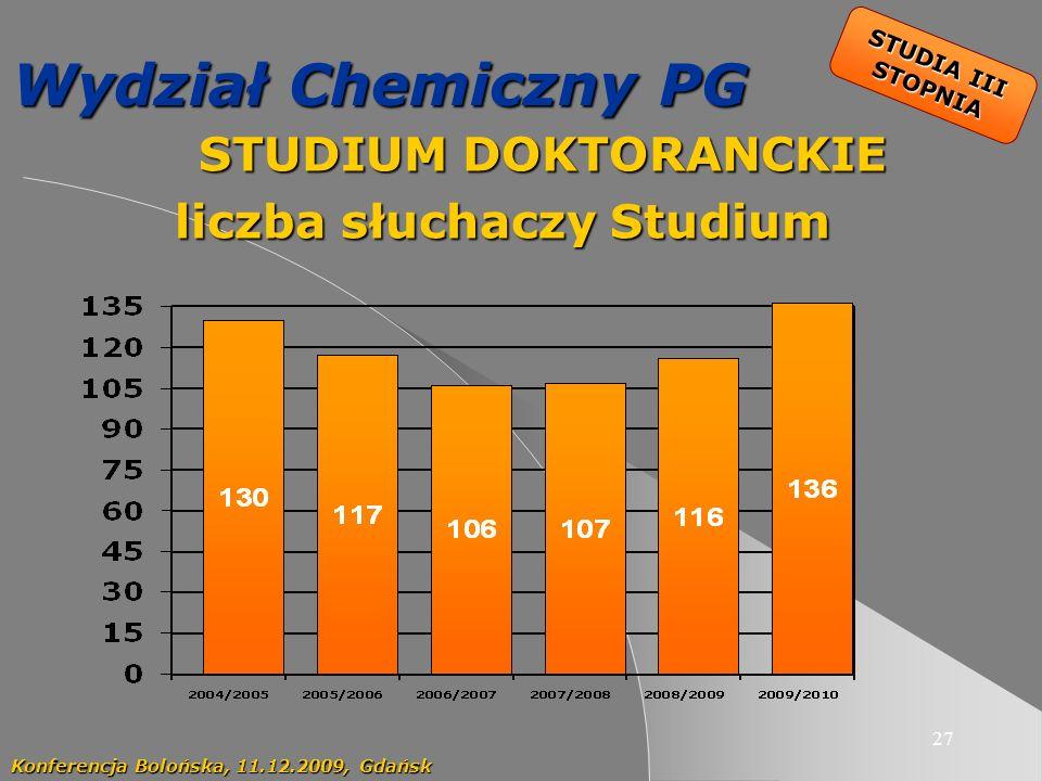 27 Wydział Chemiczny PG STUDIUM DOKTORANCKIE STUDIUM DOKTORANCKIE liczba słuchaczy Studium Konferencja Bolońska, 11.12.2009, Gdańsk STUDIA III STOPNIA