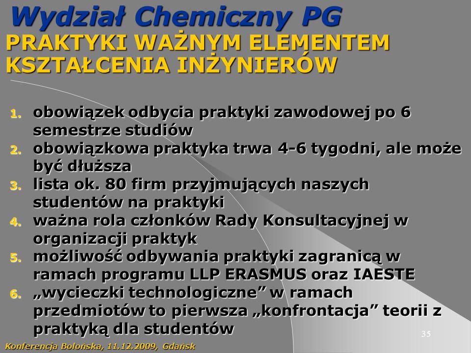 35 Wydział Chemiczny PG PRAKTYKI WAŻNYM ELEMENTEM KSZTAŁCENIA INŻYNIERÓW Konferencja Bolońska, 11.12.2009, Gdańsk 1.