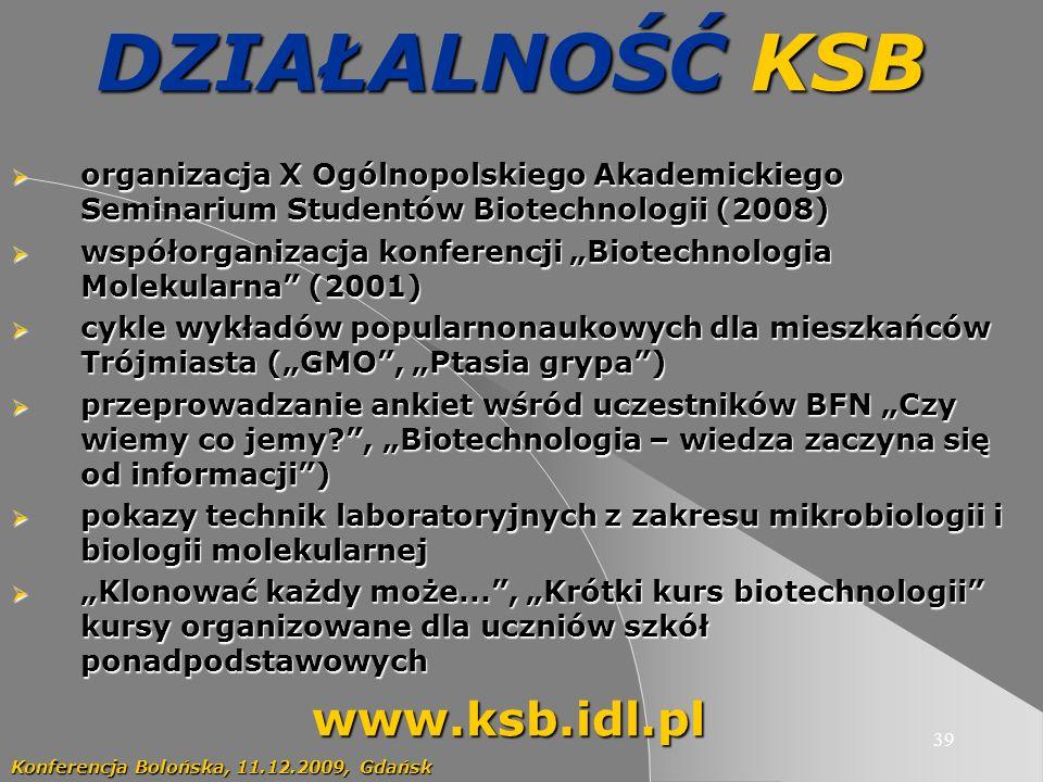 39 DZIAŁALNOŚĆ KSB organizacja X Ogólnopolskiego Akademickiego Seminarium Studentów Biotechnologii(2008) organizacja X Ogólnopolskiego Akademickiego Seminarium Studentów Biotechnologii (2008) współorganizacja konferencji Biotechnologia Molekularna (2001) współorganizacja konferencji Biotechnologia Molekularna (2001) cykle wykładów popularnonaukowych dla mieszkańców Trójmiasta (GMO, Ptasia grypa) cykle wykładów popularnonaukowych dla mieszkańców Trójmiasta (GMO, Ptasia grypa) przeprowadzanie ankiet wśród uczestników BFN Czy wiemy co jemy?, Biotechnologia – wiedza zaczyna się od informacji) przeprowadzanie ankiet wśród uczestników BFN Czy wiemy co jemy?, Biotechnologia – wiedza zaczyna się od informacji) pokazy technik laboratoryjnych z zakresu mikrobiologii i biologii molekularnej pokazy technik laboratoryjnych z zakresu mikrobiologii i biologii molekularnej Klonować każdy może..., Krótki kurs biotechnologii kursy organizowane dla uczniów szkół ponadpodstawowych Klonować każdy może..., Krótki kurs biotechnologii kursy organizowane dla uczniów szkół ponadpodstawowychwww.ksb.idl.pl Konferencja Bolońska, 11.12.2009, Gdańsk