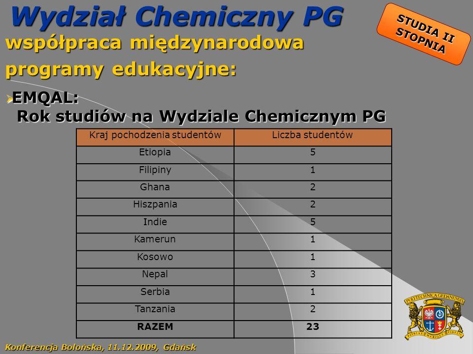 46 Wydział Chemiczny PG współpraca międzynarodowa programy edukacyjne: Konferencja Bolońska, 11.12.2009, Gdańsk EMQAL: EMQAL: Rok studiów na Wydziale