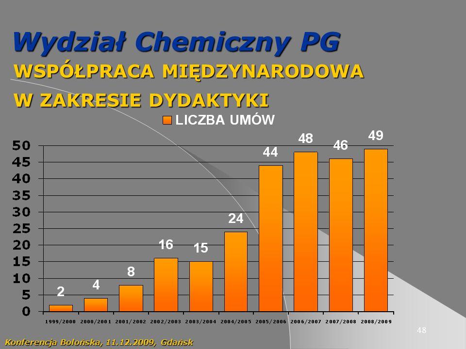 48 Wydział Chemiczny PG WSPÓŁPRACA MIĘDZYNARODOWA WSPÓŁPRACA MIĘDZYNARODOWA W ZAKRESIE DYDAKTYKI W ZAKRESIE DYDAKTYKI Konferencja Bolońska, 11.12.2009, Gdańsk