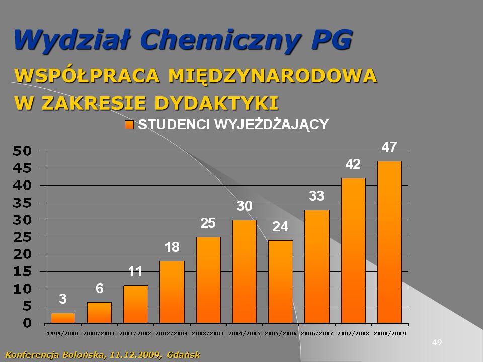 49 Wydział Chemiczny PG WSPÓŁPRACA MIĘDZYNARODOWA WSPÓŁPRACA MIĘDZYNARODOWA W ZAKRESIE DYDAKTYKI W ZAKRESIE DYDAKTYKI Konferencja Bolońska, 11.12.2009, Gdańsk