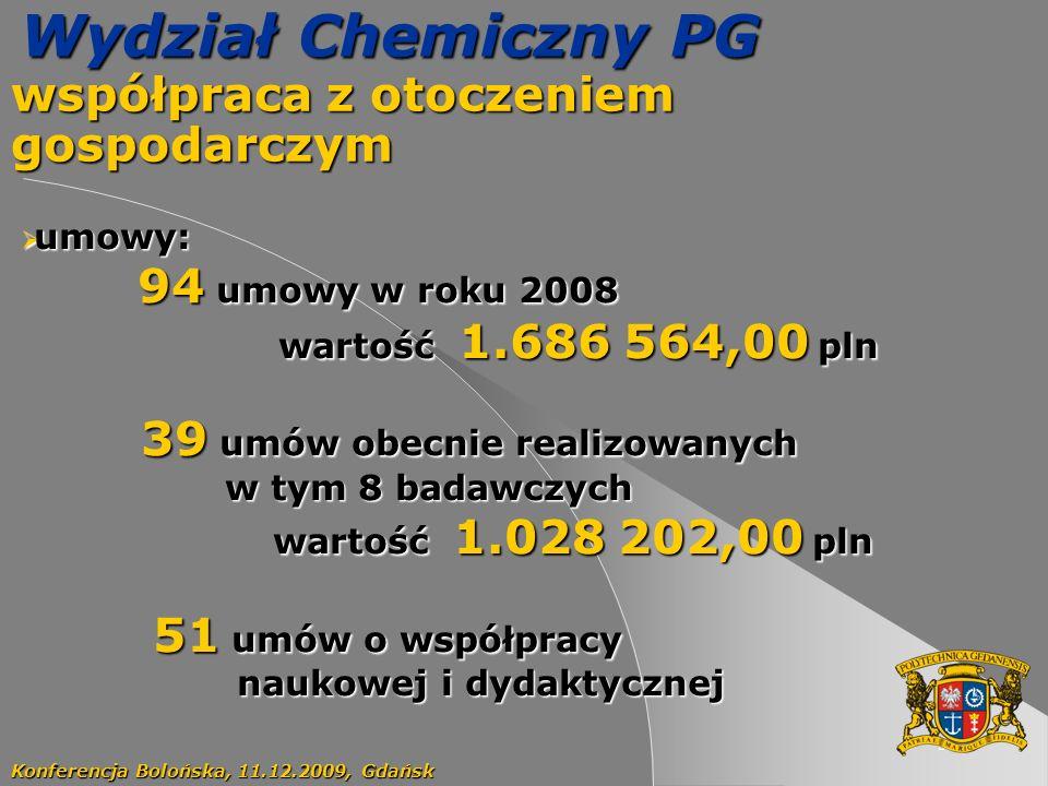 51 Wydział Chemiczny PG współpraca z otoczeniem gospodarczym Konferencja Bolońska, 11.12.2009, Gdańsk umowy: umowy: 94 umowy w roku 2008 94 umowy w roku 2008 wartość 1.686 564,00 pln wartość 1.686 564,00 pln 39 umów obecnie realizowanych 39 umów obecnie realizowanych w tym 8 badawczych w tym 8 badawczych wartość 1.028 202,00 pln wartość 1.028 202,00 pln 51 umów o współpracy 51 umów o współpracy naukowej i dydaktycznej naukowej i dydaktycznej