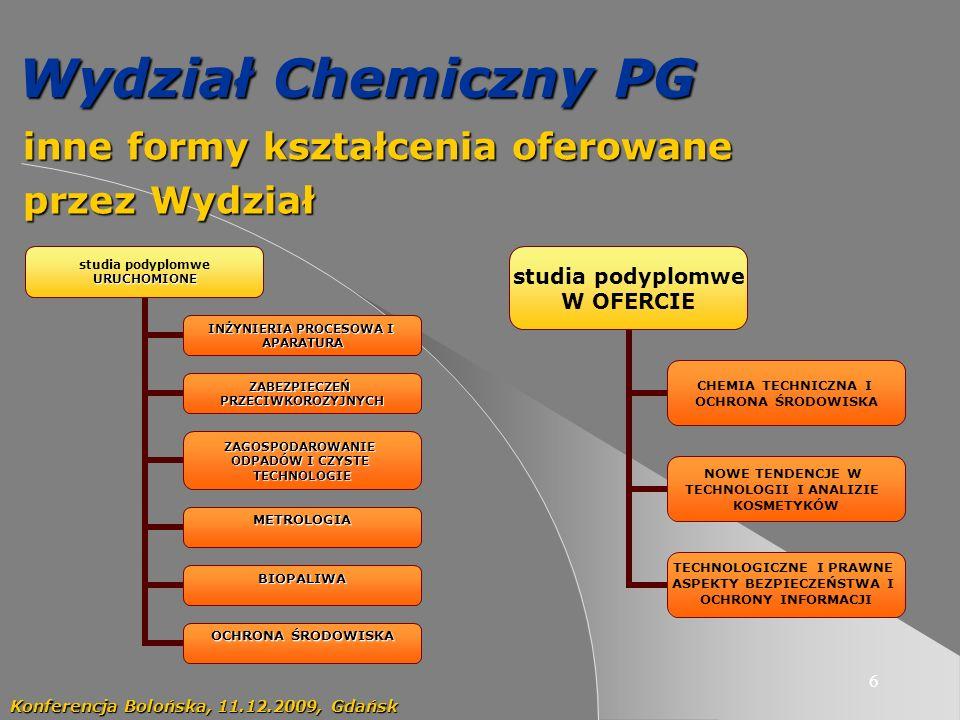 6 Wydział Chemiczny PG inne formy kształcenia oferowane inne formy kształcenia oferowane przez Wydział przez Wydział Konferencja Bolońska, 11.12.2009, Gdańsk studia podyplomweURUCHOMIONE INŻYNIERIA PROCESOWA I APARATURA ZABEZPIECZEŃ PRZECIWKOROZYJNYC H ZAGOSPODAROWANIE ODPADÓW I CZYSTE TECHNOLOGIE METROLOGIA BIOPALIWA OCHRONA ŚRODOWISKA studia podyplomwe W OFERCIE CHEMIA TECHNICZNA I OCHRONA ŚRODOWISKA NOWE TENDENCJE W TECHNOLOGII I ANALIZIE KOSMETYKÓW TECHNOLOGICZNE I PRAWNE ASPEKTY BEZPIECZEŃSTWA I OCHRONY INFORMACJI