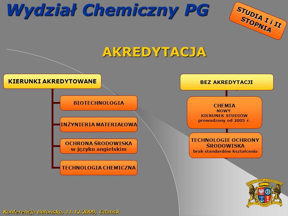 60 Wydział Chemiczny PG AKREDYTACJA AKREDYTACJA Konferencja Bolońska, 11.12.2009, Gdańsk KIERUNKI AKREDYTOWANE BIOTECHNOLOGIA INŻYNIERIA MATERIAŁOWA O
