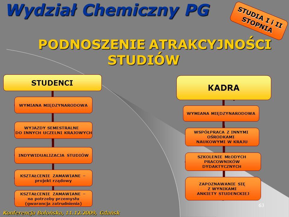 63 Wydział Chemiczny PG PODNOSZENIE ATRAKCYJNOŚCI STUDIÓW PODNOSZENIE ATRAKCYJNOŚCI STUDIÓW Konferencja Bolońska, 11.12.2009, Gdańsk STUDENCI WYMIANA MIĘDZYNARODOWA WYJAZDY SEMESTRALNE DO INNYCH UCZELNI KRAJOWYCH KSZTAŁCENIE ZAMAWIANE – na potrzeby przemysłu (gwarancja zatrudnienia) INDYWIDUALIZACJA STUDIÓW KSZTAŁCENIE ZAMAWIANE – projekt rządowy KADRA WYMIANA MIĘDZYNARODOWA WSPÓŁPRACA Z INNYMI OŚRODKAMI NAUKOWYMI W KRAJU SZKOLENIE MŁODYCH PRACOWNIKÓW DYDAKTYCZNYCH ZAPOZNAWANIE SIĘ Z WYNIKAMI ANKIETY STUDENCKIEJ STUDIA I i II STOPNIA