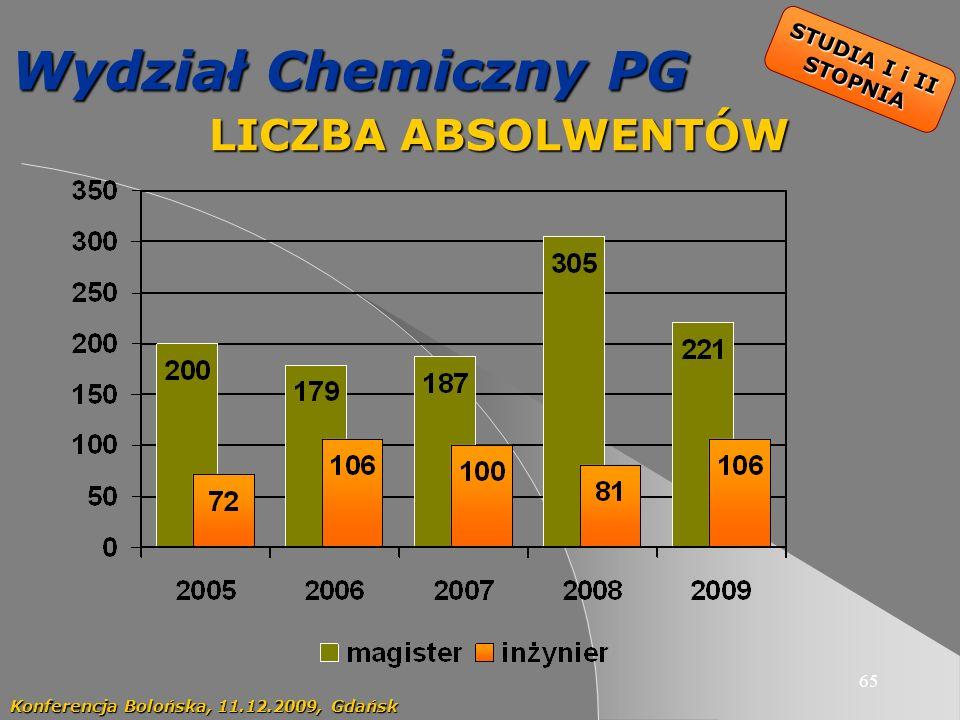 65 Wydział Chemiczny PG LICZBA ABSOLWENTÓW LICZBA ABSOLWENTÓW Konferencja Bolońska, 11.12.2009, Gdańsk STUDIA I i II STOPNIA