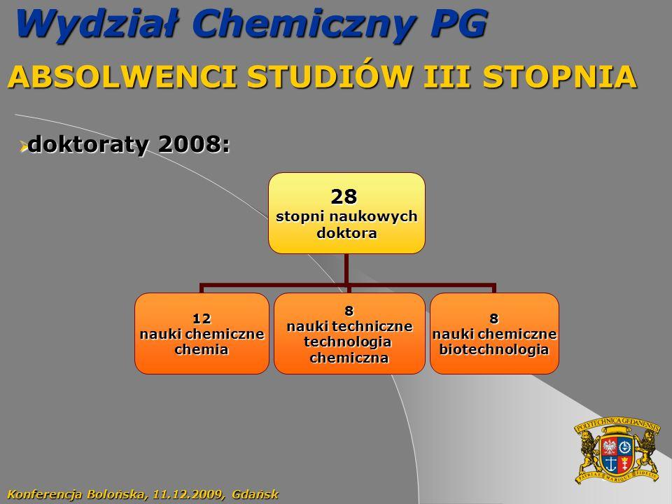 66 Wydział Chemiczny PG ABSOLWENCI STUDIÓW III STOPNIA Konferencja Bolońska, 11.12.2009, Gdańsk doktoraty 2008: doktoraty 2008:28 stopni naukowych dok