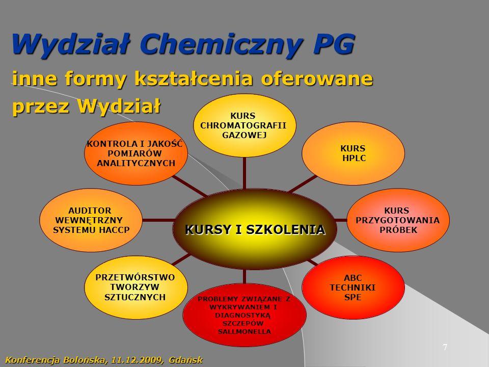 7 Wydział Chemiczny PG inne formy kształcenia oferowane inne formy kształcenia oferowane przez Wydział przez Wydział Konferencja Bolońska, 11.12.2009, Gdańsk KURSY I SZKOLENIA KURS CHROMATOGRAFII GAZOWEJ KURS HPLC KURS PRZYGOTOWANIA PRÓBEK ABC TECHNIKI SPE PROBLEMY ZWIĄZANE Z WYKRYWANIEM I DIAGNOSTYKĄ SZCZEPÓW SALLMONELLA PRZETWÓRSTWO TWORZYW SZTUCZNYCH AUDITOR WEWNĘTRZNY SYSTEMU HACCP KONTROLA I JAKOŚĆ POMIARÓW ANALITYCZNYCH