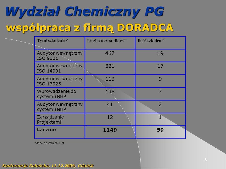 8 Wydział Chemiczny PG współpraca z firmą DORADCA współpraca z firmą DORADCA Konferencja Bolońska, 11.12.2009, Gdańsk Tytuł szkolenia*Liczba uczestników* Ilość szkoleń * Audytor wewnętrzny ISO 9001 46719 Audytor wewnętrzny ISO 14001 32117 Audytor wewnętrzny ISO 17025 1139 Wprowadzenie do systemu BHP 1957 Audytor wewnętrzny systemu BHP 412 Zarządzanie Projektami 121 Łącznie 114959 *dane z ostatnich 3 lat