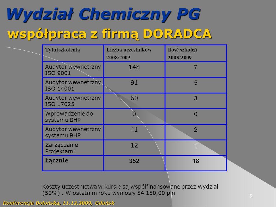 9 Wydział Chemiczny PG współpraca z firmą DORADCA współpraca z firmą DORADCA Konferencja Bolońska, 11.12.2009, Gdańsk Tytuł szkoleniaLiczba uczestników 2008/2009 Ilość szkoleń 2008/2009 Audytor wewnętrzny ISO 9001 148 7 Audytor wewnętrzny ISO 14001 91 5 Audytor wewnętrzny ISO 17025 60 3 Wprowadzenie do systemu BHP 0 0 Audytor wewnętrzny systemu BHP 41 2 Zarządzanie Projektami 12 1 Łącznie 35218 Koszty uczestnictwa w kursie są współfinansowane przez Wydział (50%).
