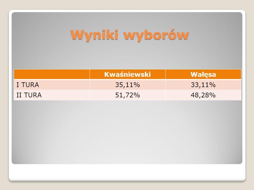 Wyniki wyborów KwaśniewskiWałęsa I TURA35,11%33,11% II TURA51,72%48,28%