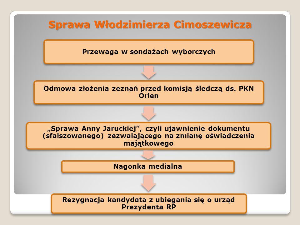 Sprawa Włodzimierza Cimoszewicza Przewaga w sondażach wyborczych Odmowa złożenia zeznań przed komisją śledczą ds. PKN Orlen Sprawa Anny Jaruckiej, czy