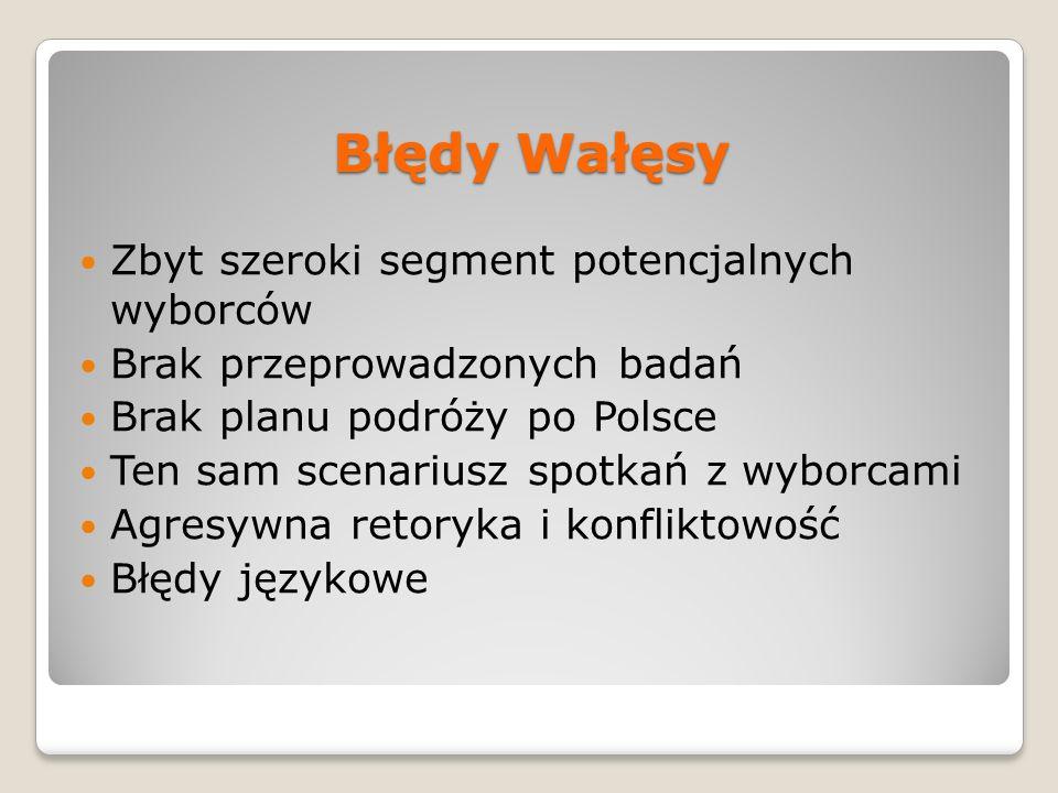 Błędy Wałęsy Zbyt szeroki segment potencjalnych wyborców Brak przeprowadzonych badań Brak planu podróży po Polsce Ten sam scenariusz spotkań z wyborca